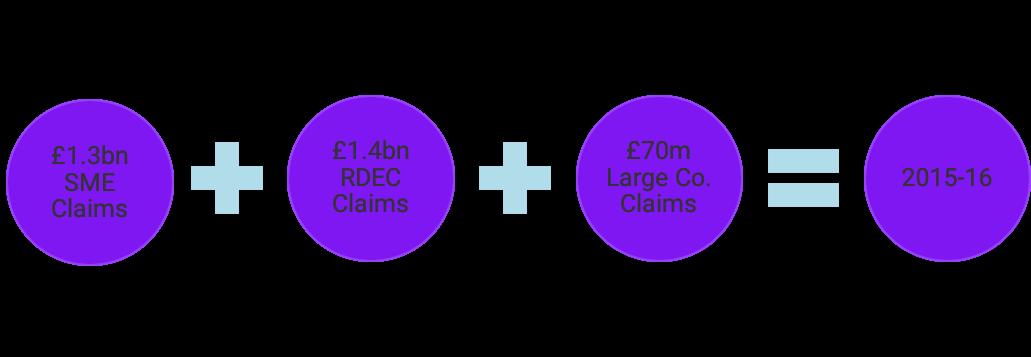 HMRC R&D Tax Credits Statistics 2015/16