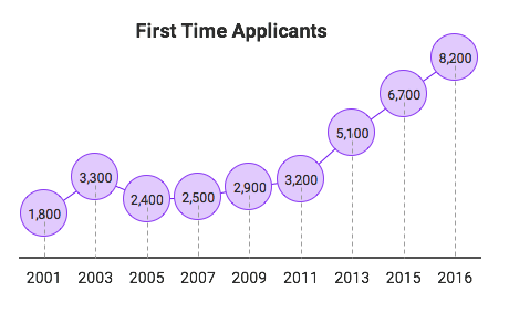 First Time Applicants (HMRC R&D Tax Credits Statistics)