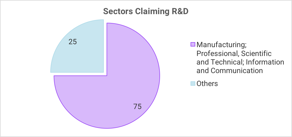 Sectors Claiming R&D Tax Relief