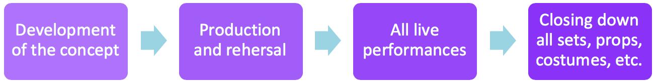 TTR Four Phases