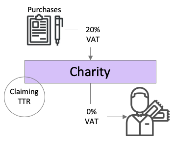 Charity Theatre Tax Relief and VAT