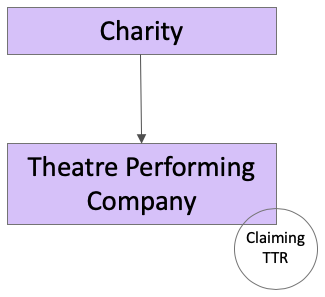Charity Owns a Theatre Perfoming Company